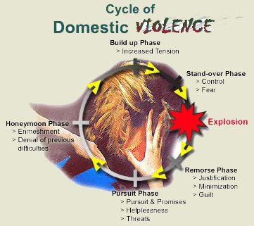 Cycle of Domestic Violence Graphic